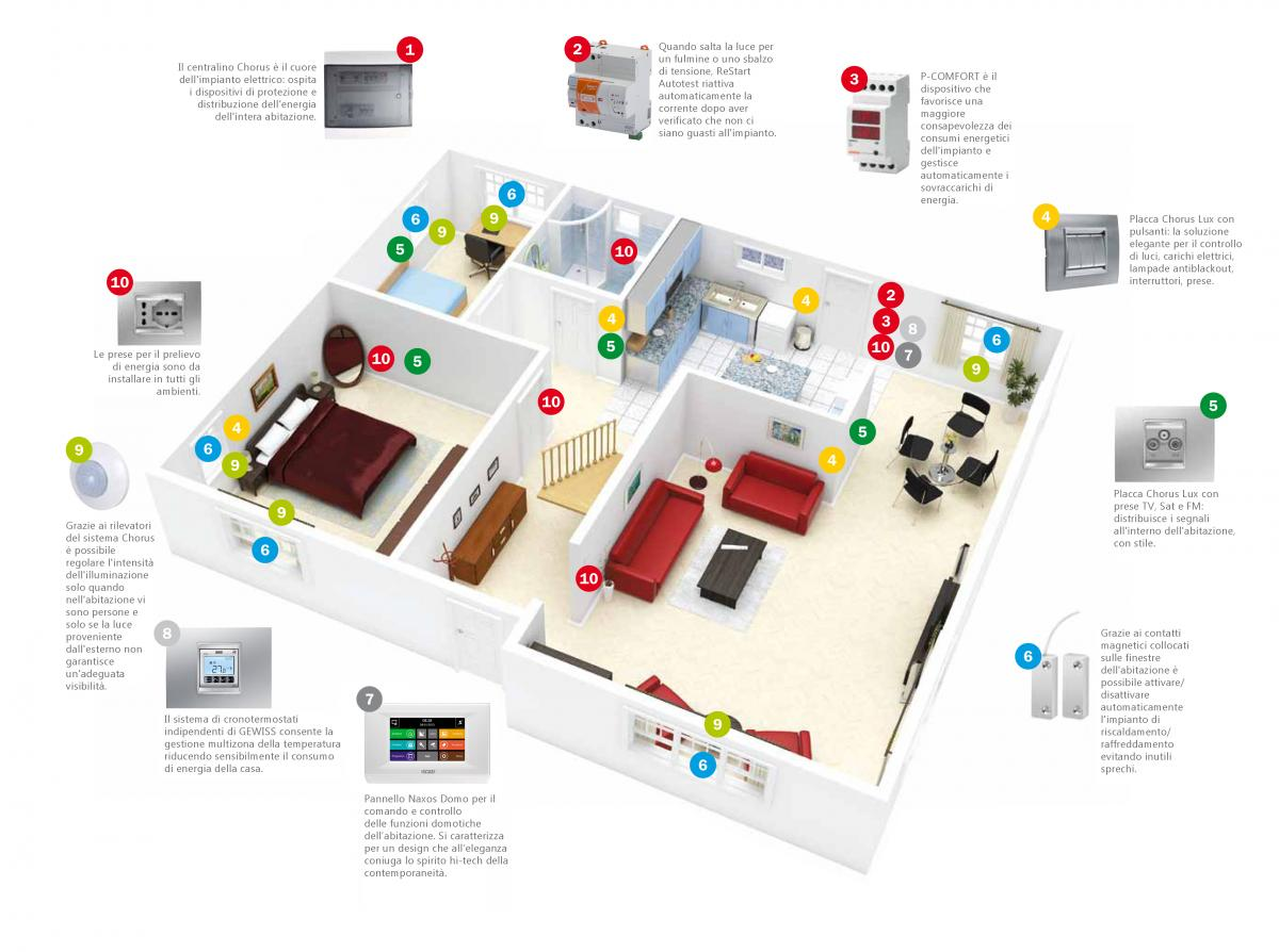 Schemi Elettrici Free : Impianto elettrico di una casa. excellent nelle immediate vicinanze