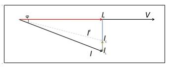 Figura 1: Diagramma vettoriale della tensione e della corrente di un carico induttivo (la corrente I' è la corrente risultate dopo l'installazione dell'impianto di rifasamento)
