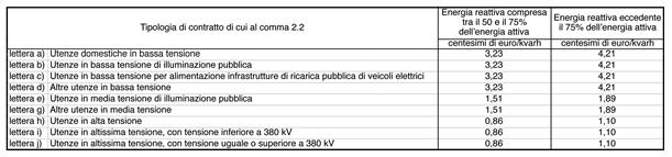Figura 3: Corrispettivi per prelievi di energia reattiva