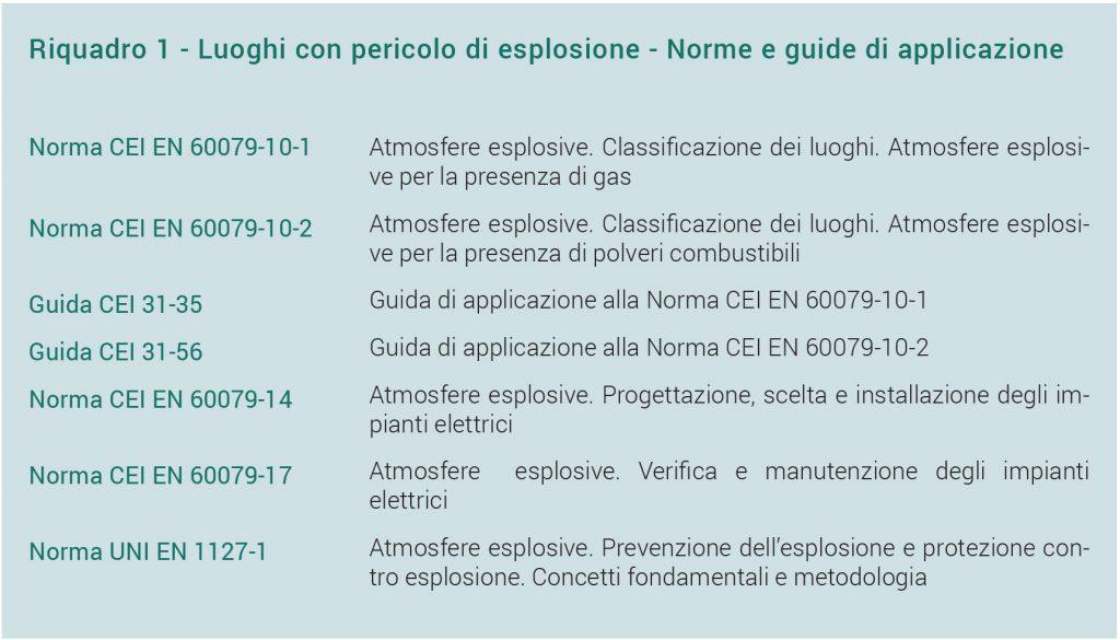 Atmosfere esplosive: pubblicata la nuova Guida tecnica CEI 31-108 Riquadro 1 - Luoghi con pericolo di esplosione