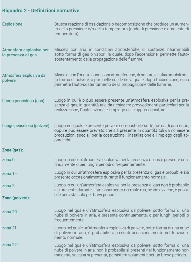 Atmosfere esplosive: pubblicata la nuova Guida tecnica CEI 31-108 Riquadro 2 - Definizioni normative