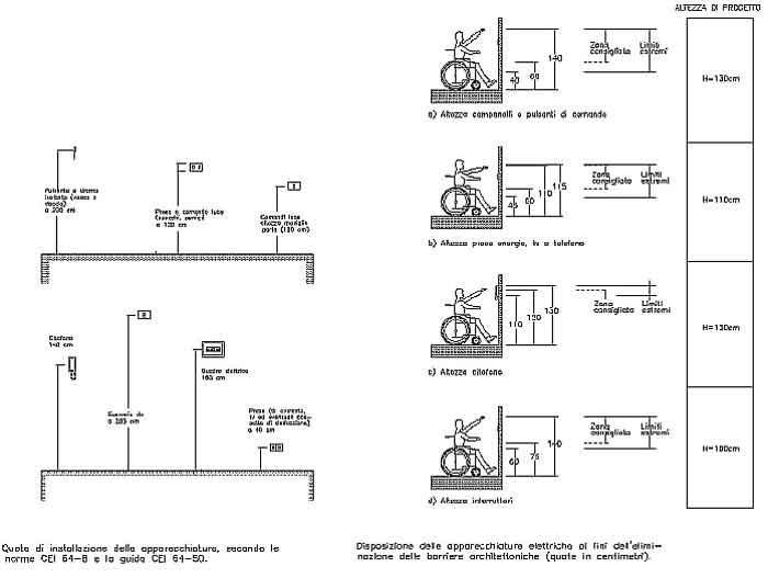 Schemi Elettrici Appartamenti : Impianto di distribuzione forza motrice voltimum