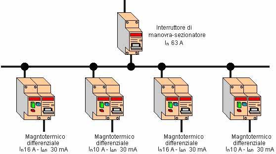 La sensibilit alle correnti pulsanti e continue for Tipi di interruttori elettrici