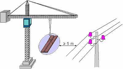 Fig.1:Distanza minima da linee elettriche