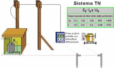 Fig.5:Alimentazione con sistema TN – Parte in bassa tensione