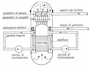 Reattore Nucleare Ad Acqua Bollente.La Fusione Nucleare Voltimum Italia